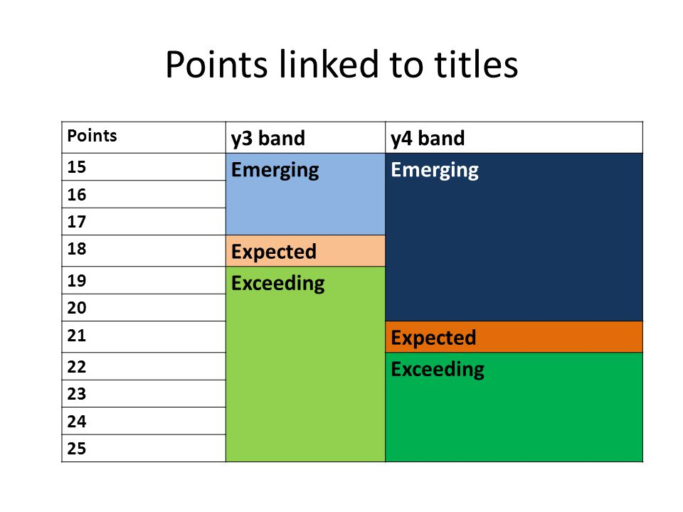 Points linked to titles