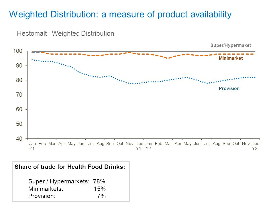 Weighted Distribution: a measure of product availability