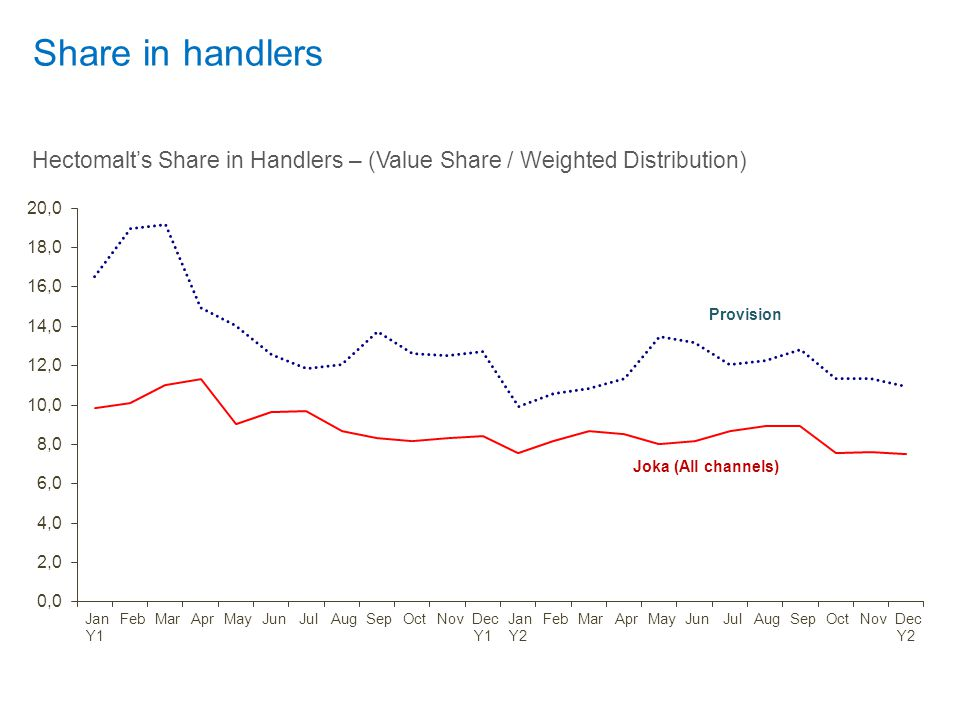 Hectomalt's Share in Handlers – (Value Share / Weighted Distribution)