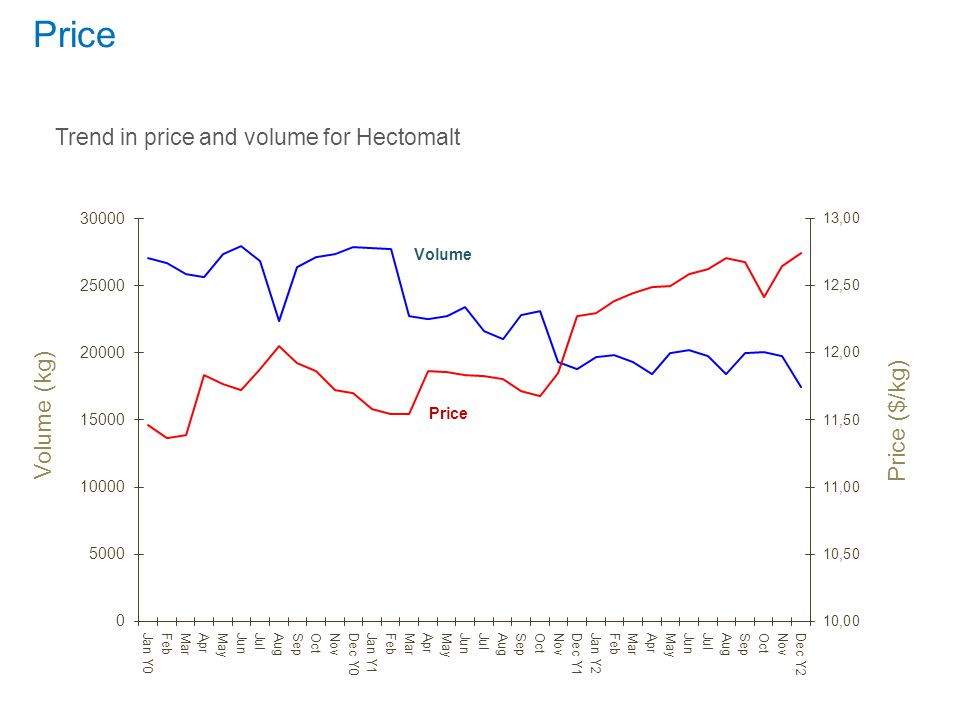 Trend in price and volume for Hectomalt