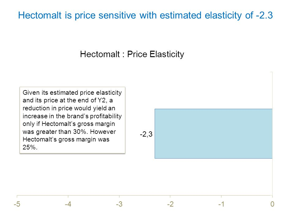 Hectomalt is price sensitive with estimated elasticity of -2.3