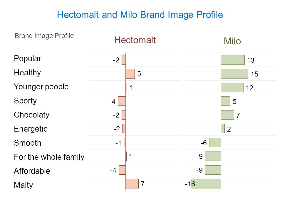 Hectomalt and Milo Brand Image Profile