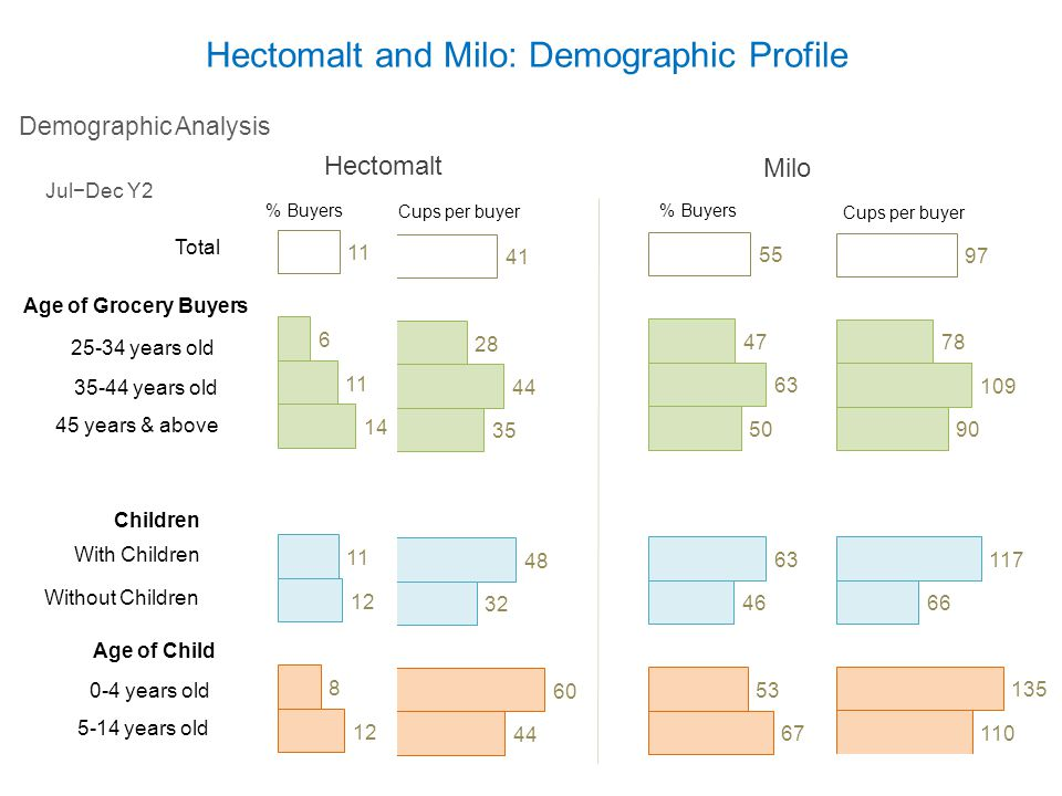 Hectomalt and Milo: Demographic Profile