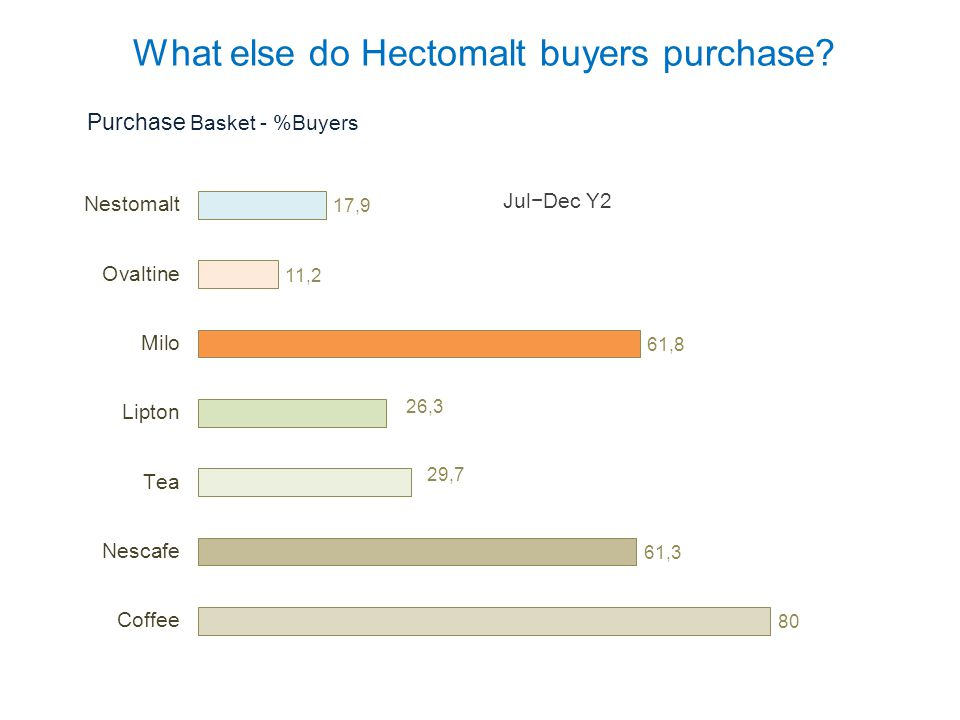 What else do Hectomalt buyers purchase