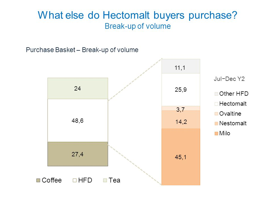 What else do Hectomalt buyers purchase Break-up of volume