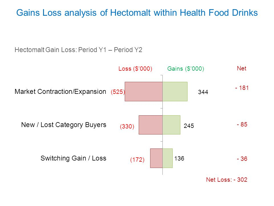 Gains Loss analysis of Hectomalt within Health Food Drinks