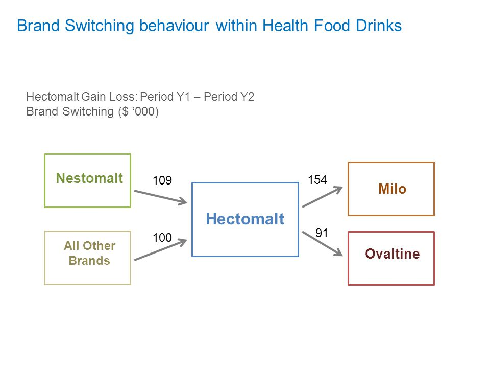 Brand Switching behaviour within Health Food Drinks