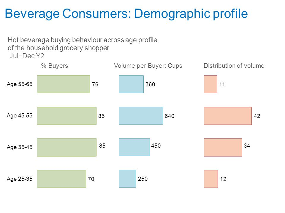 Beverage Consumers: Demographic profile