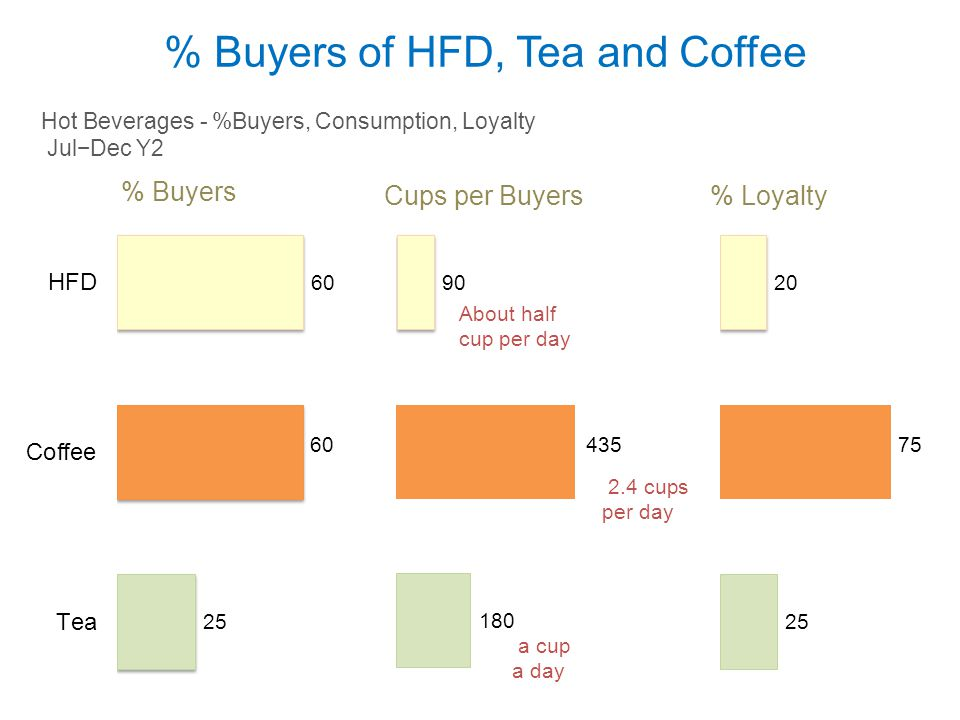 % Buyers of HFD, Tea and Coffee