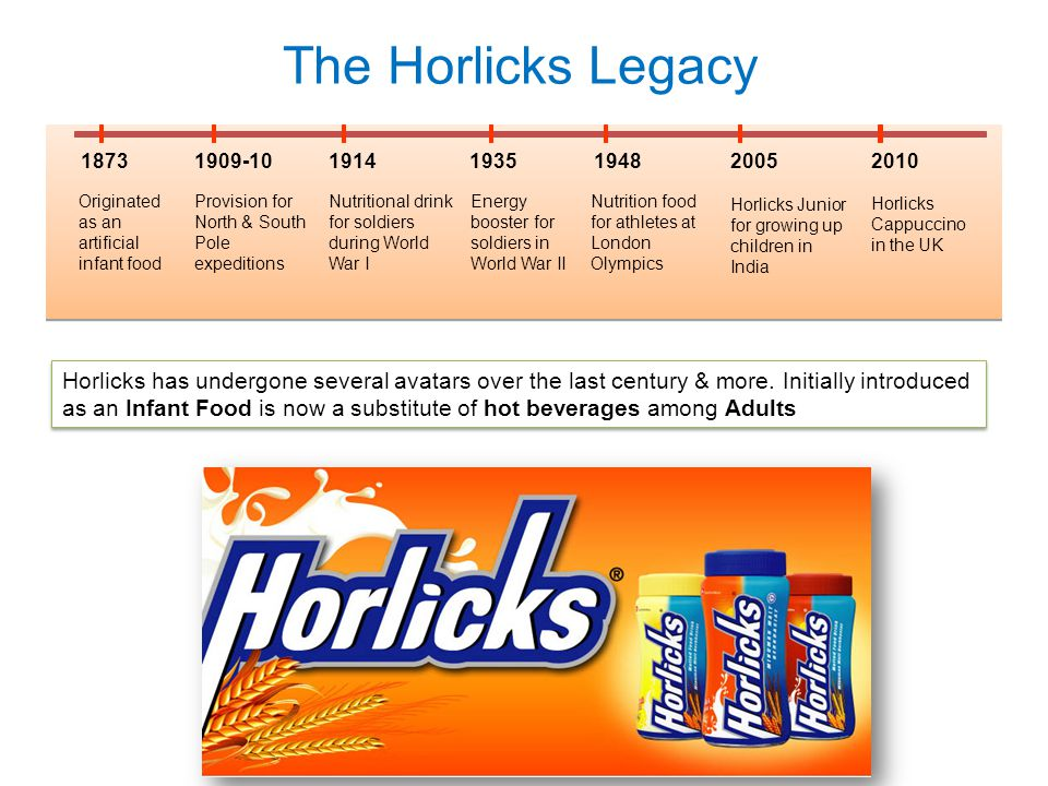 The Horlicks Legacy 1873. 1909-10. 1914. 1935. 1948. 2005. Originated as an artificial infant food.