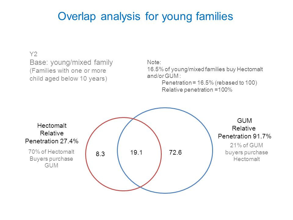 Overlap analysis for young families