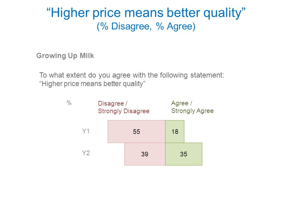 Higher price means better quality (% Disagree, % Agree)