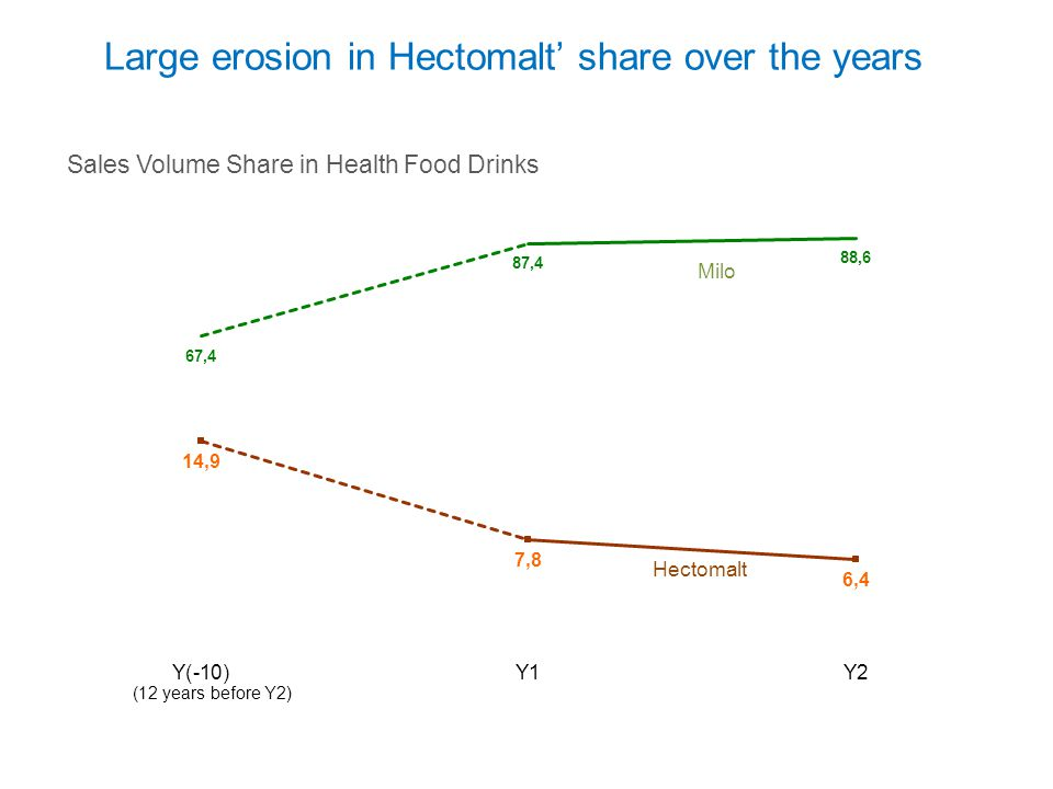 Large erosion in Hectomalt' share over the years