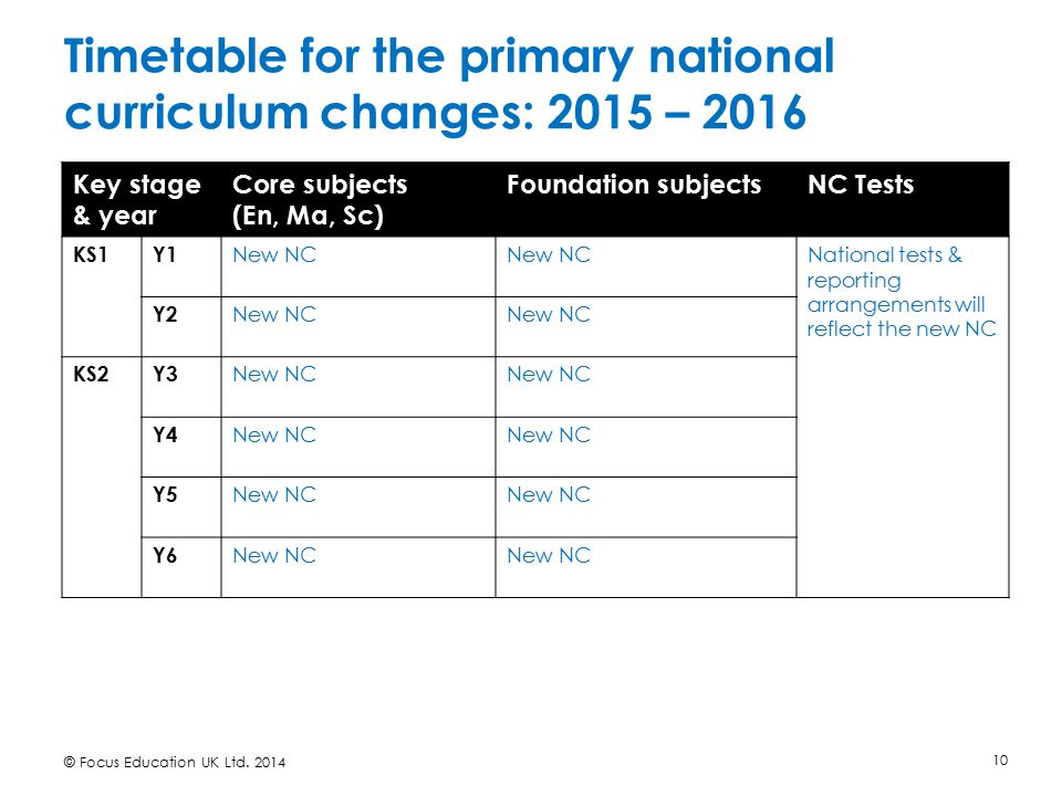 Timetable for the primary national curriculum changes: 2015 – 2016