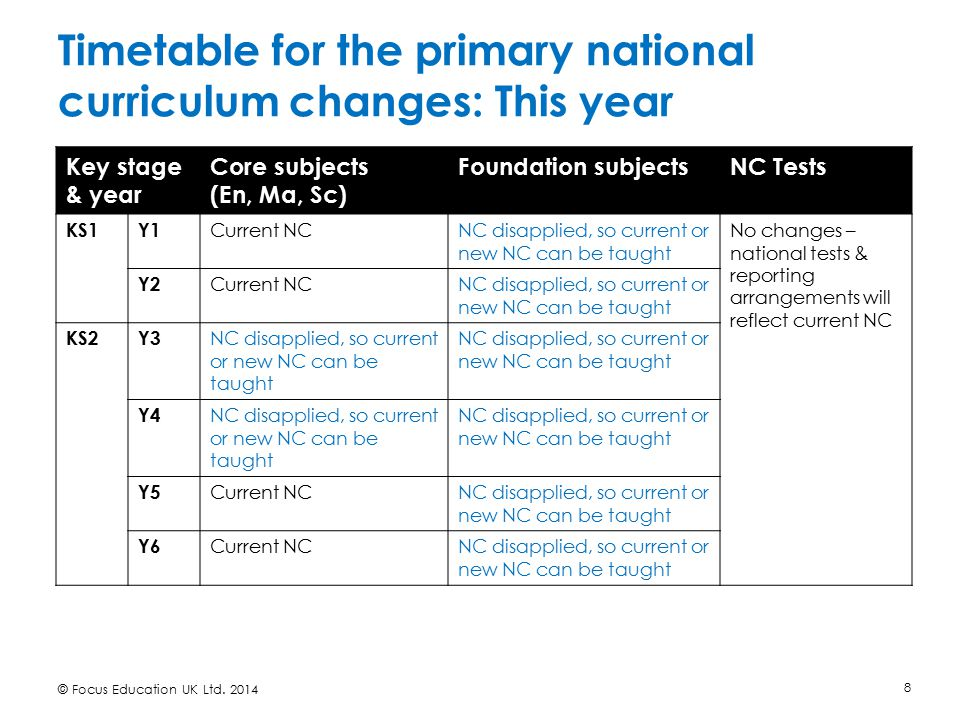 Timetable for the primary national curriculum changes: This year