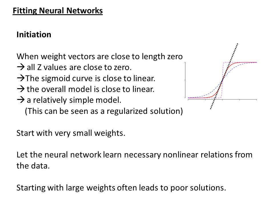 Fitting Neural Networks