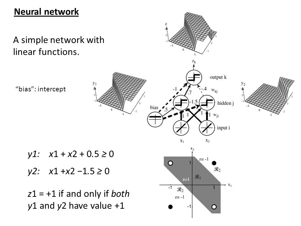 A simple network with linear functions.