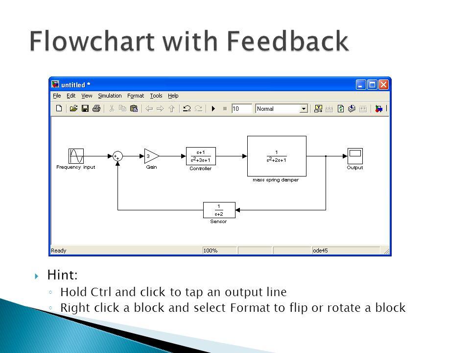 Flowchart with Feedback