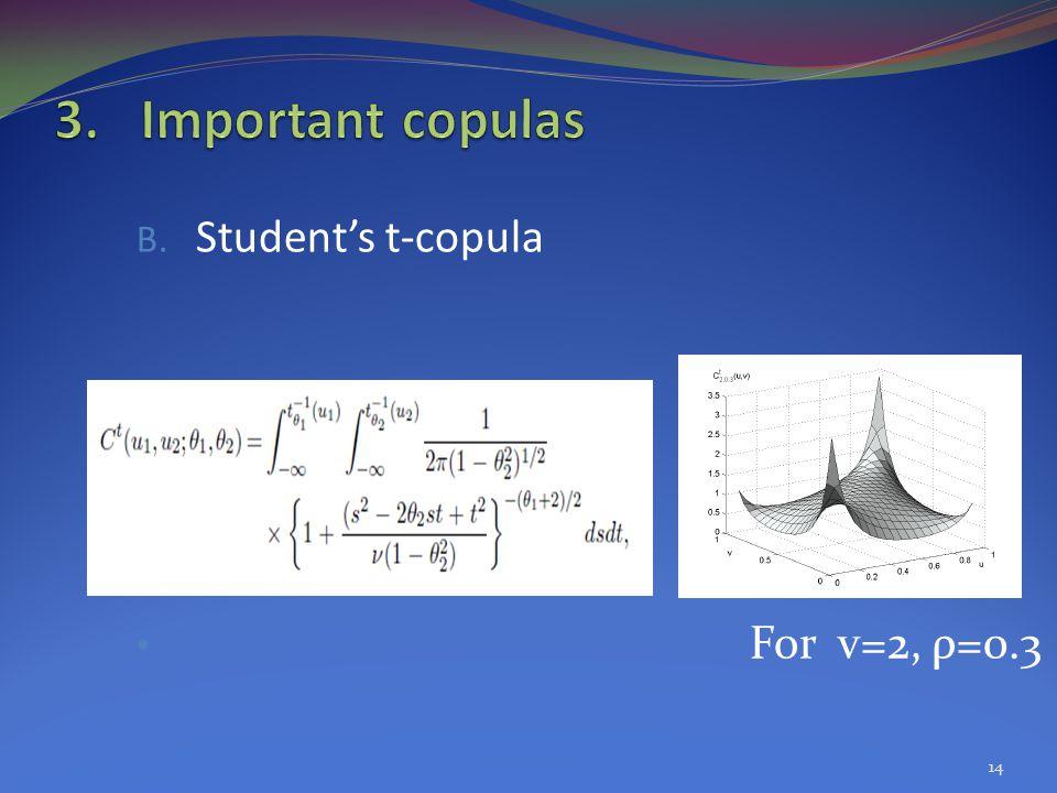 Student's t-copula For v=2, ρ=0.3