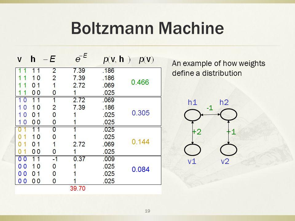 Boltzmann Machine An example of how weights define a distribution