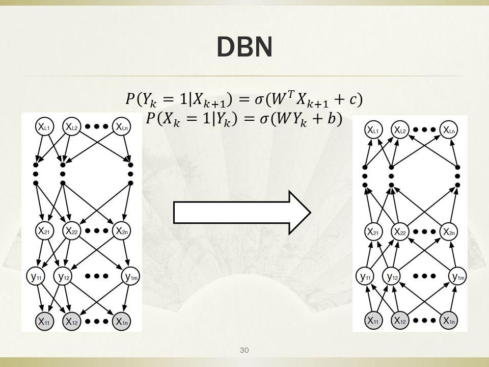 DBN 𝑃 𝑌 𝑘 =1 𝑋 𝑘+1 =𝜎( 𝑊 𝑇 𝑋 𝑘+1 +𝑐) 𝑃 𝑋 𝑘 =1 𝑌 𝑘 =𝜎(𝑊 𝑌 𝑘 +𝑏)