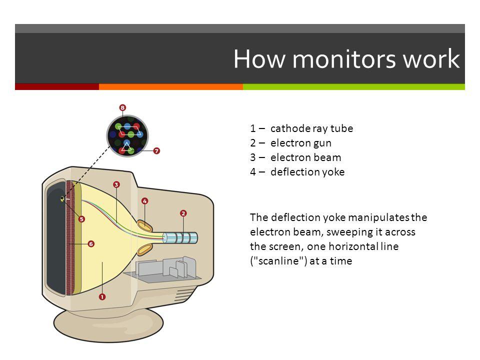 How monitors work 1 – cathode ray tube 2 – electron gun