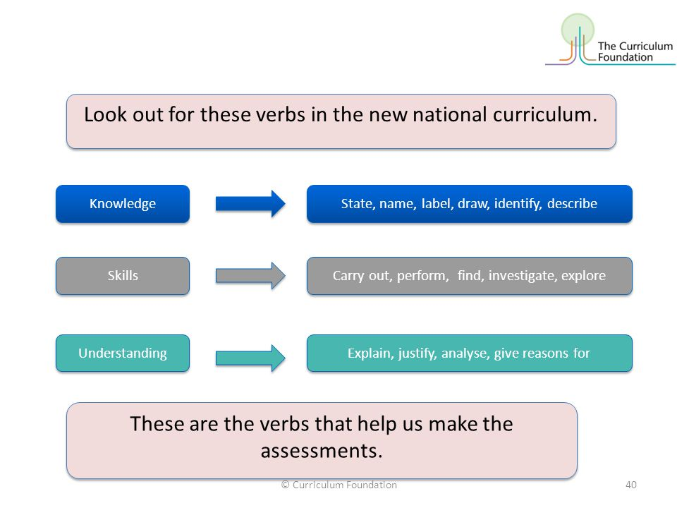 Look out for these verbs in the new national curriculum.