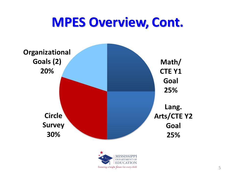 MPES Overview, Cont. Circle Survey 30%