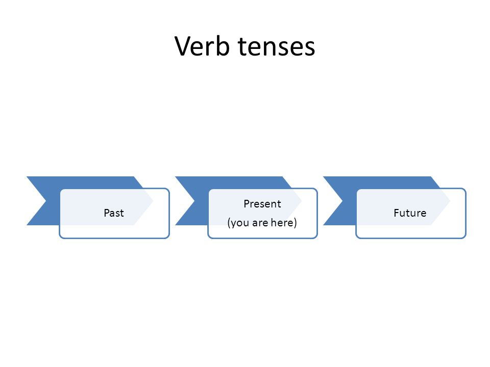 Verb tenses Past Present (you are here) Future