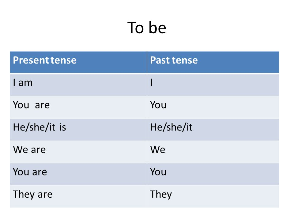 To be Present tense Past tense I am I You are You He/she/it is