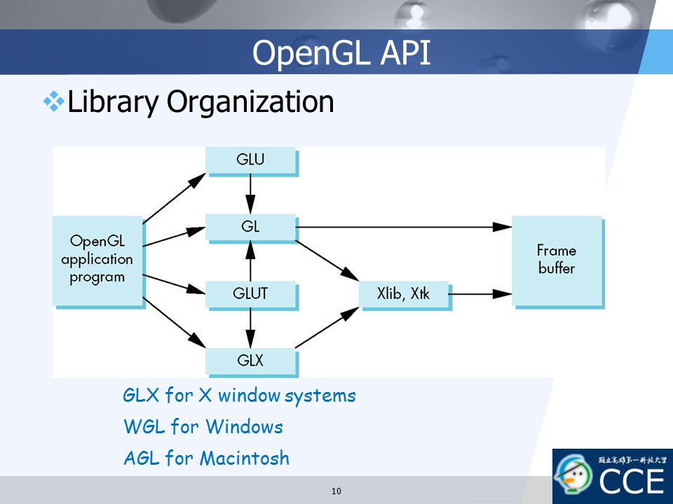OpenGL API Library Organization GLX for X window systems