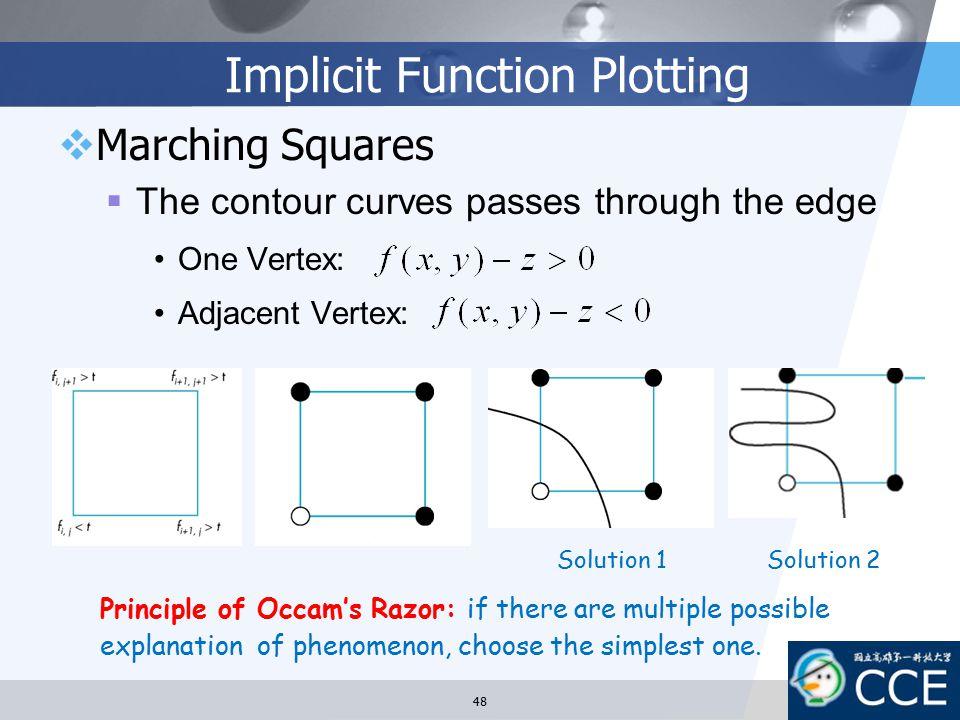 Implicit Function Plotting