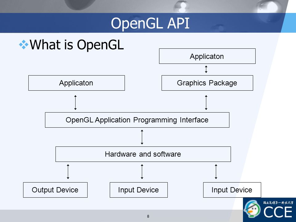 OpenGL API What is OpenGL Applicaton Applicaton Graphics Package