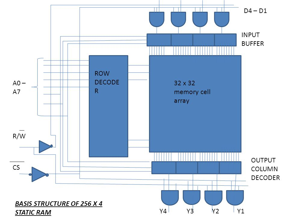 D4 – D1 INPUT BUFFER. ROW DECODER. A0 – A7. 32 x 32 memory cell array. R/W. OUTPUT COLUMN DECODER.