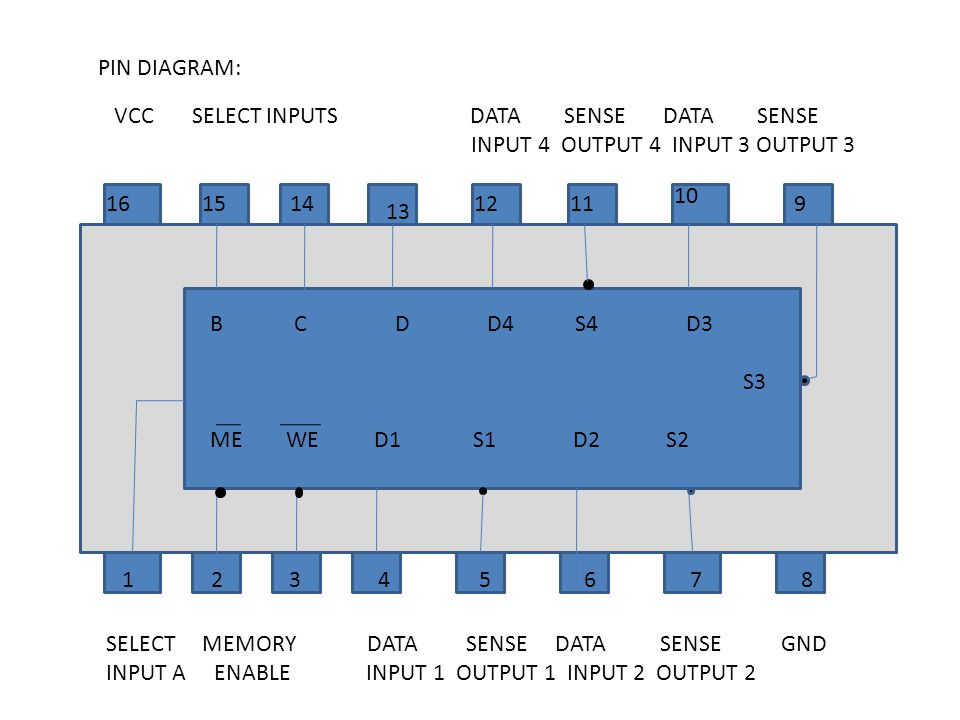 PIN DIAGRAM: VCC SELECT INPUTS DATA SENSE DATA SENSE.