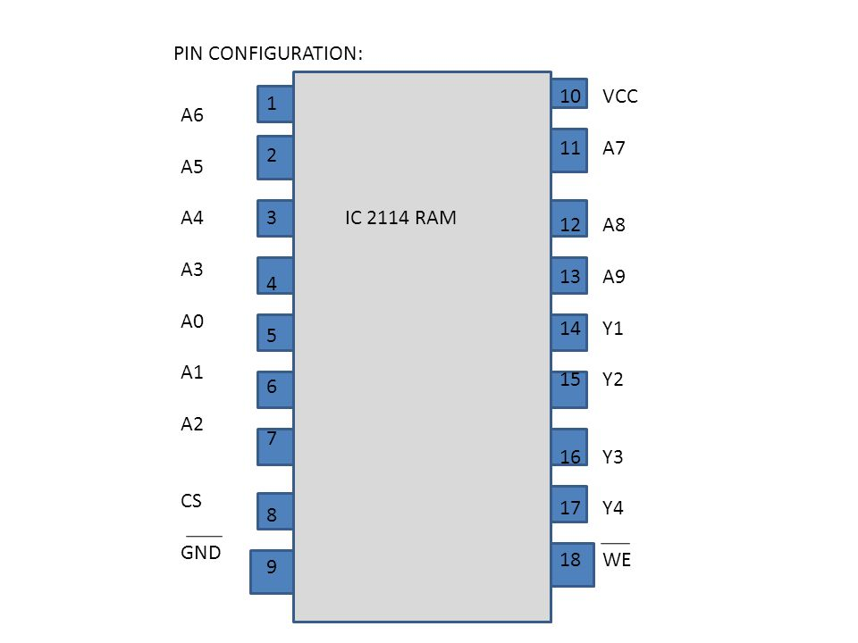PIN CONFIGURATION: A6. A5. A4. A3. A0. A1. A2. CS. GND. 10. 11. 12. 13. 14. 15. 16. 17.