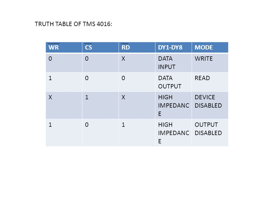 TRUTH TABLE OF TMS 4016: WR. CS. RD. DY1-DY8. MODE. X. DATA INPUT. WRITE. 1. DATA OUTPUT. READ.