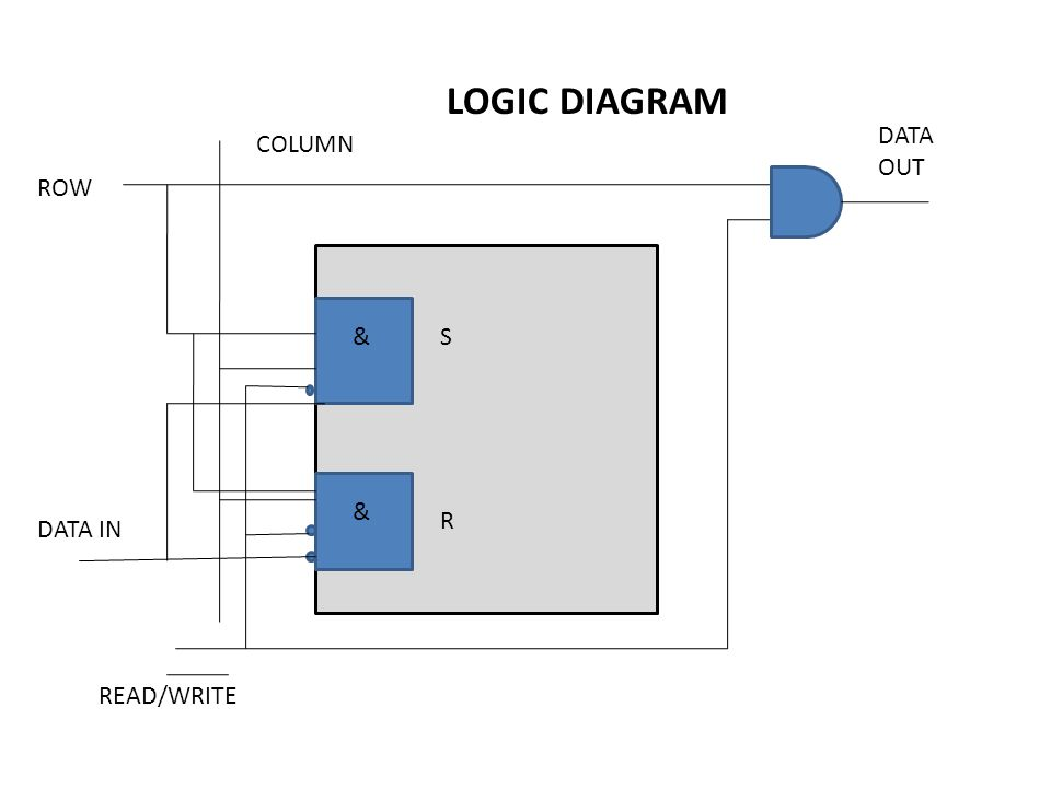 LOGIC DIAGRAM DATA OUT COLUMN ROW & S & R DATA IN READ/WRITE