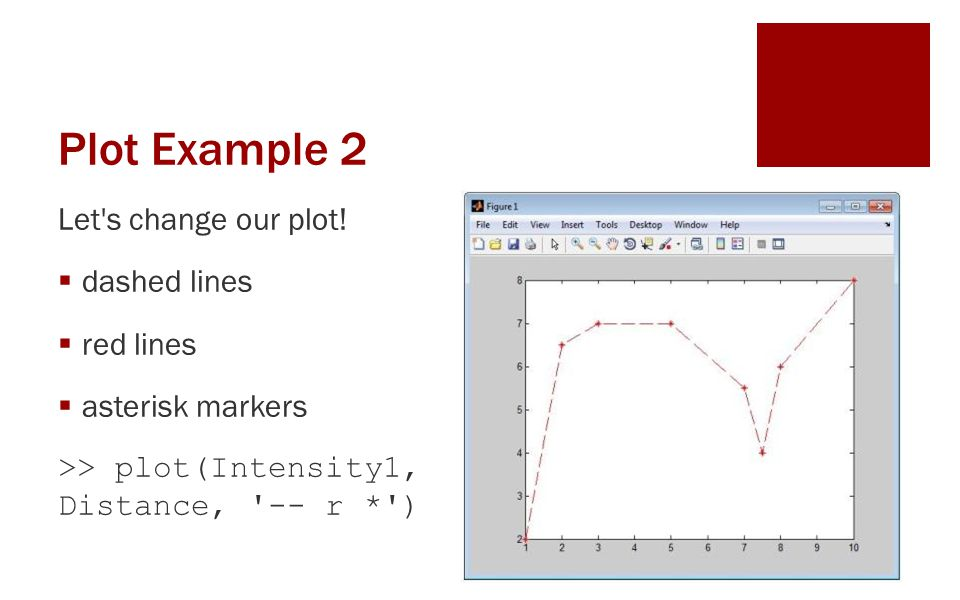 Plot Example 2 Let s change our plot! dashed lines red lines