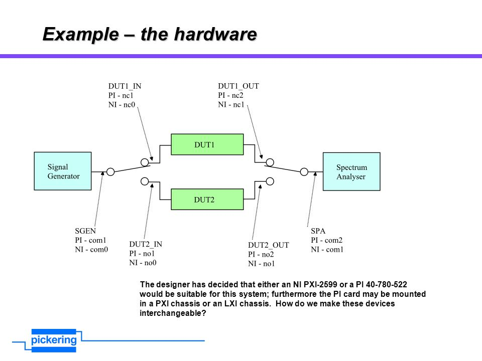 Example – the hardware