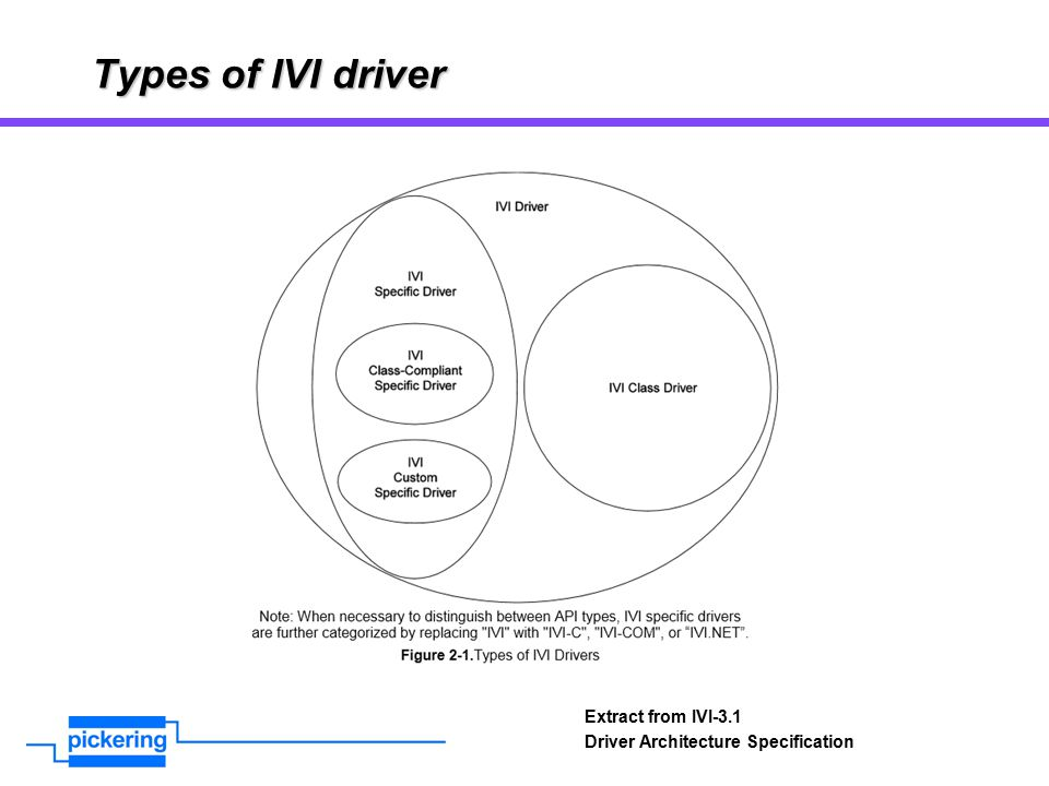 Types of IVI driver Extract from IVI-3.1