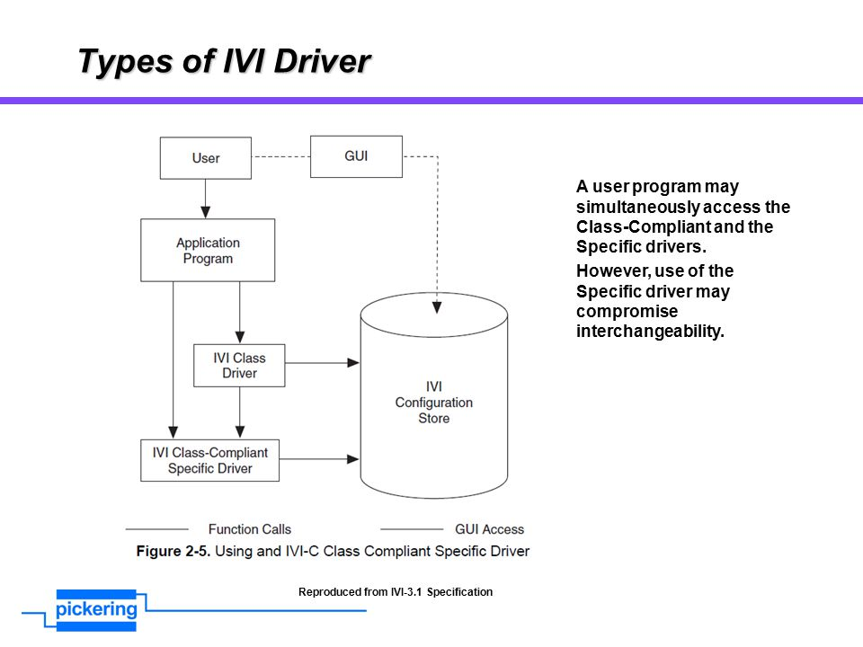 Types of IVI Driver A user program may simultaneously access the Class-Compliant and the Specific drivers.