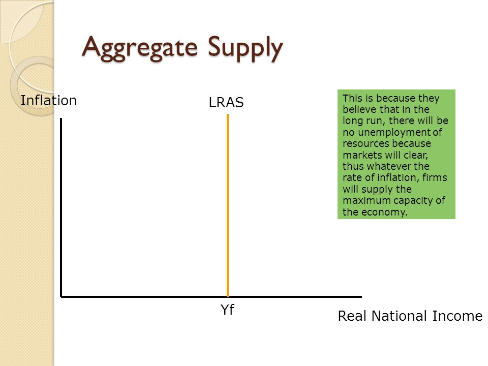 Aggregate Supply Inflation LRAS Yf Real National Income