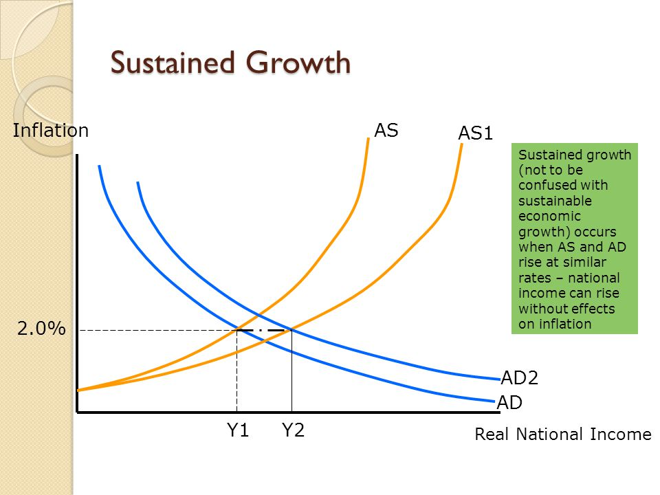 Sustained Growth Inflation AS AS1 2.0% AD2 AD Y1 Y2
