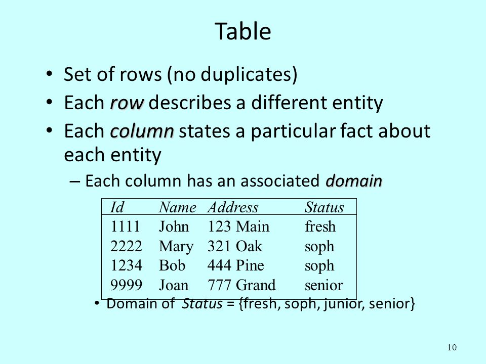 Table Set of rows (no duplicates)
