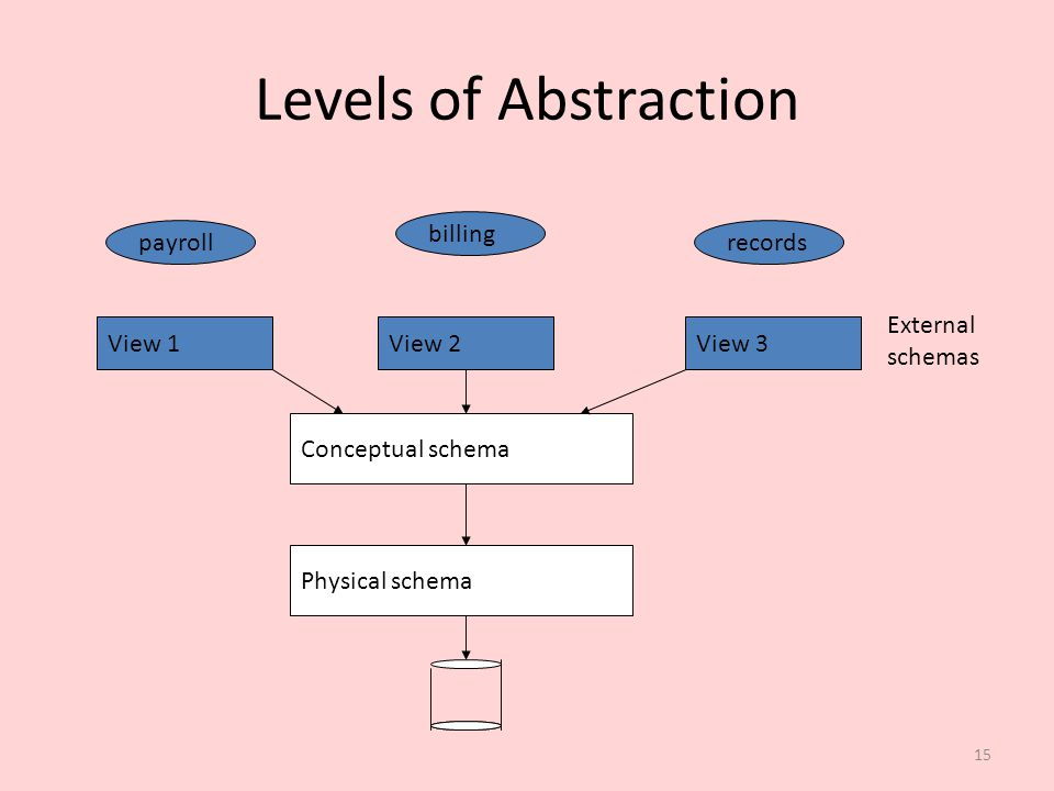 Levels of Abstraction billing payroll records External schemas View 1