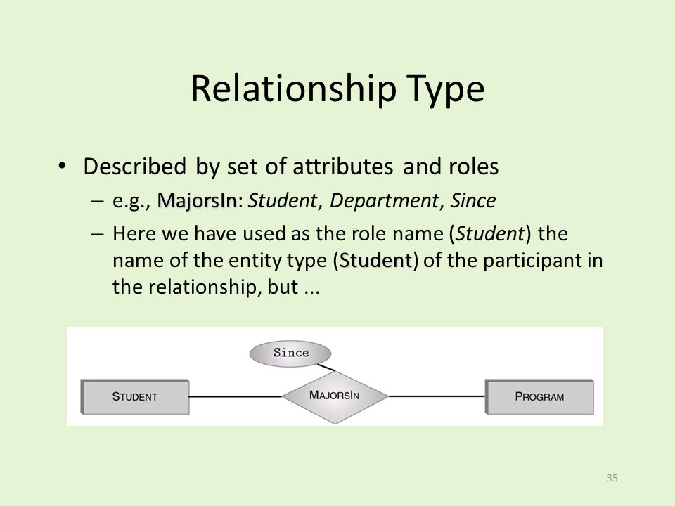 Relationship Type Described by set of attributes and roles