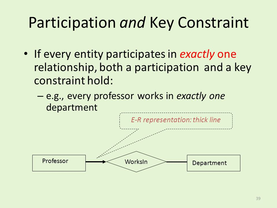 Participation and Key Constraint