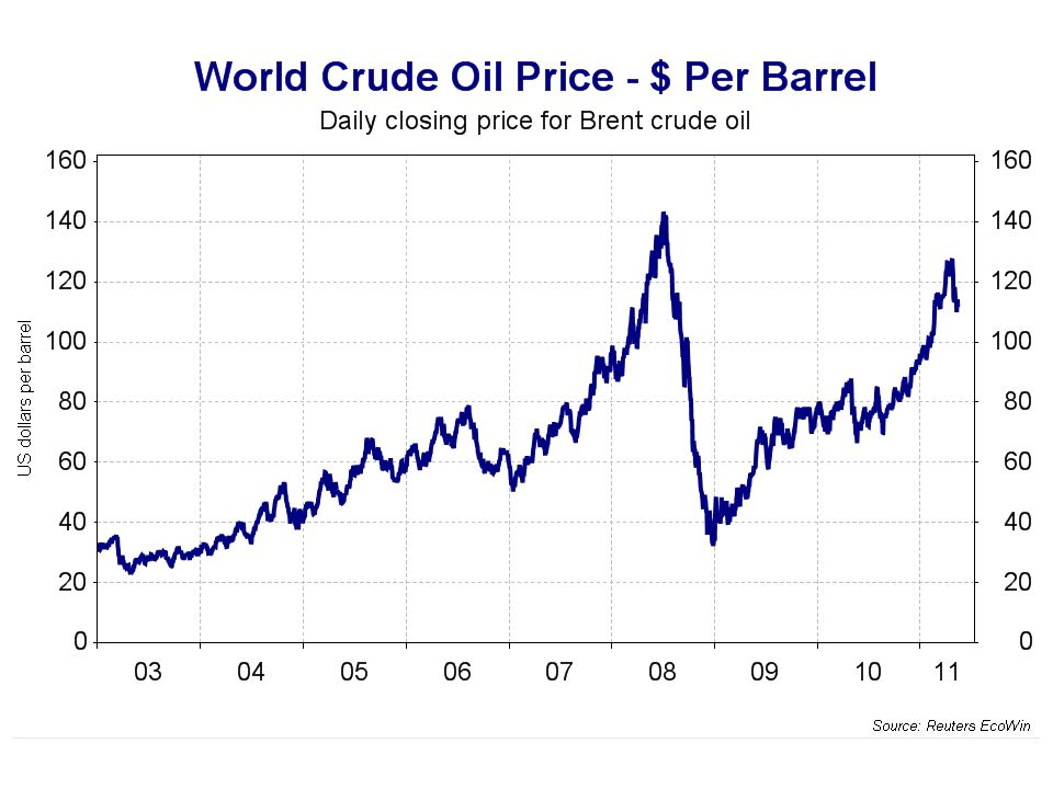Oil prices affect AD and SRAS