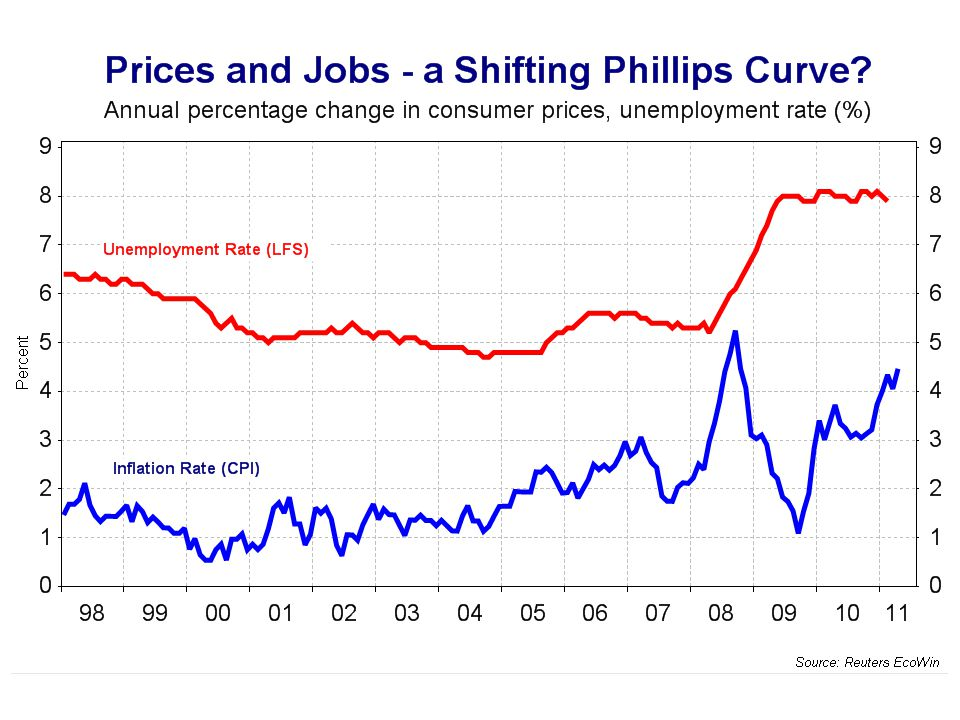 Jobs and prices